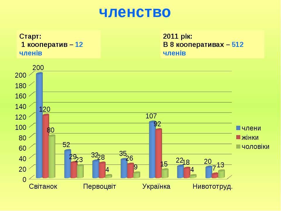 членство Старт: 1 кооператив – 12 членів 2011 рік: В 8 кооперативах – 512 членів