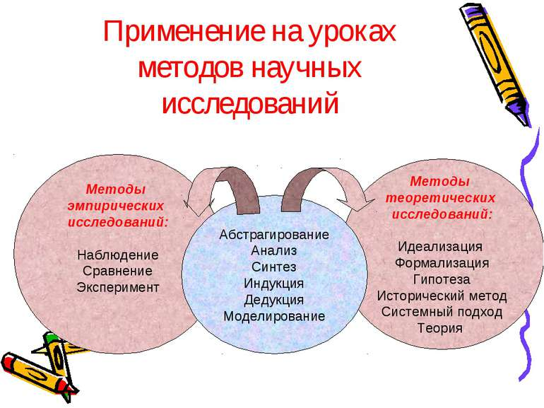 Применение на уроках методов научных исследований Методы эмпирических исследо...