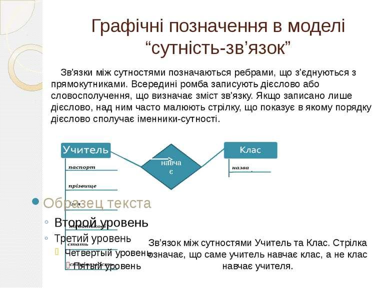 """Графічні позначення в моделі """"сутність-зв'язок"""" Зв'язки між сутностями познач..."""