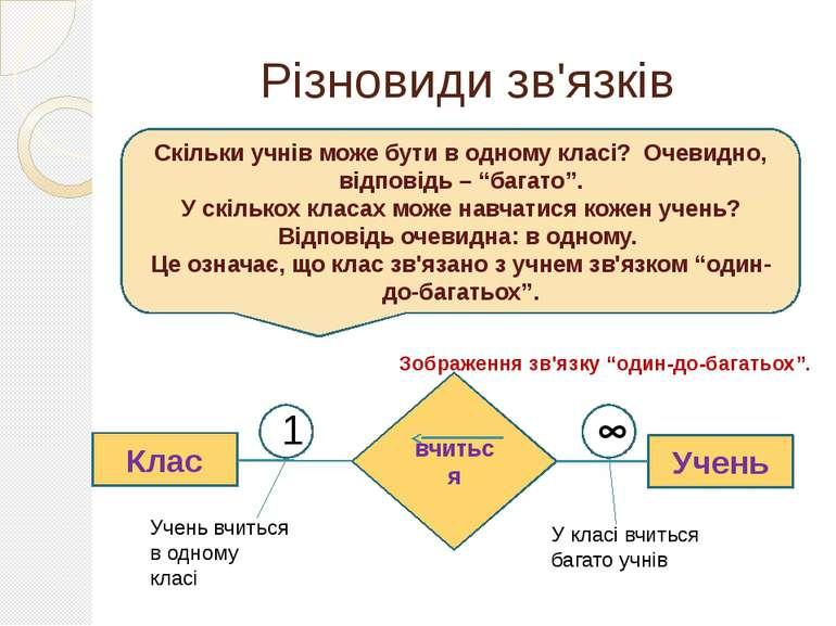 """Різновиди зв'язків Зображення зв'язку """"один-до-багатьох"""". Скільки учнів може ..."""