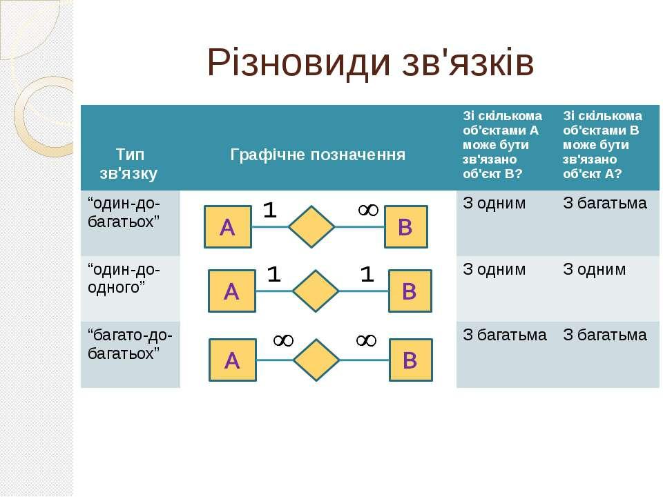 Різновиди зв'язків Тип зв'язку Графічне позначення Зі скількома об'єктами А м...