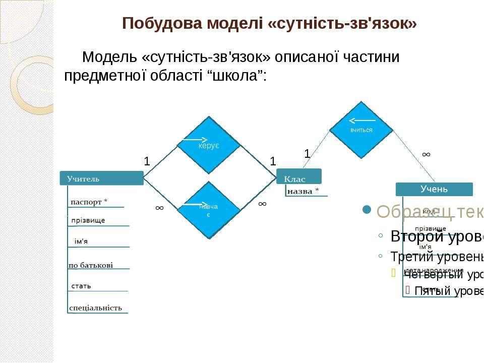 Побудова моделі «сутність-зв'язок» Модель «сутність-зв'язок» описаної частини...