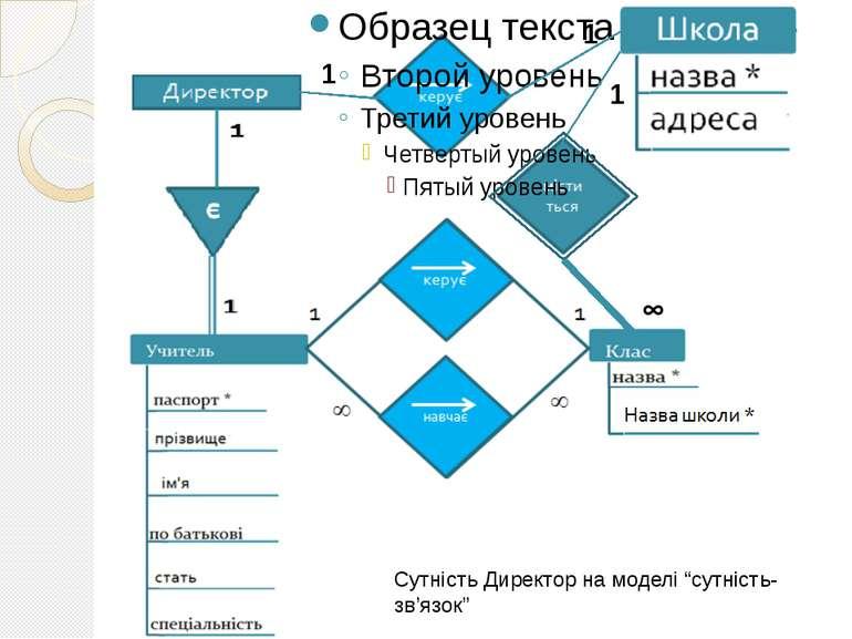 """1 1 1 Сутність Директор на моделі """"сутність-зв'язок"""""""