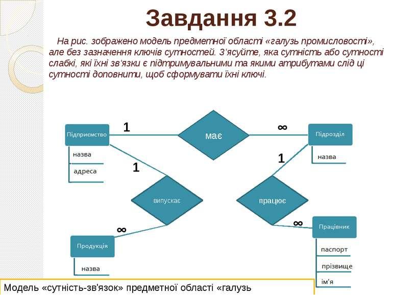 Завдання 3.2 На рис. зображено модель предметної області «галузь промисловост...