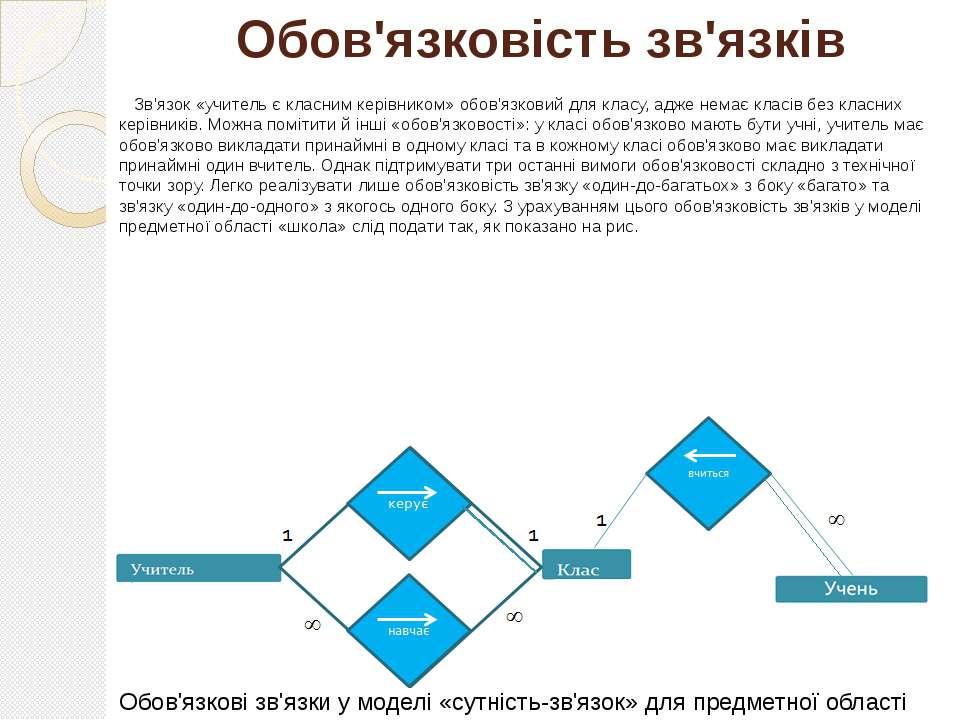 Обов'язковість зв'язків Зв'язок «учитель є класним керівником» обов'язковий д...