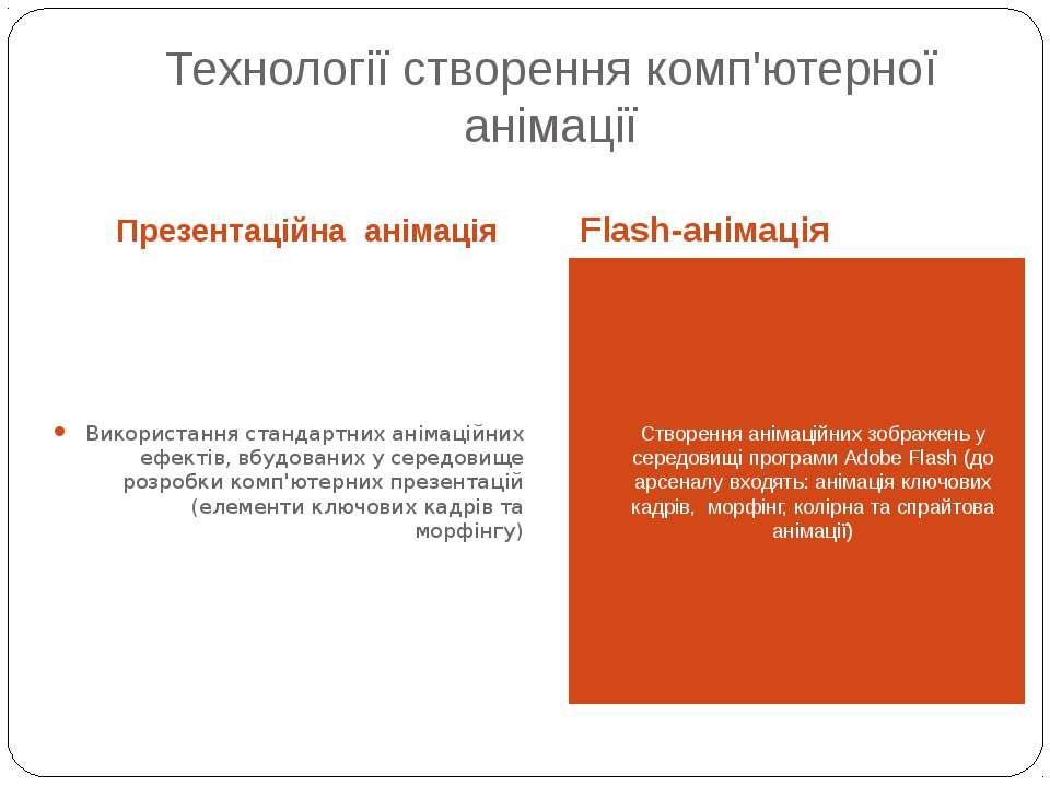 Технології створення комп'ютерної анімації Презентаційна анімація Flash-аніма...