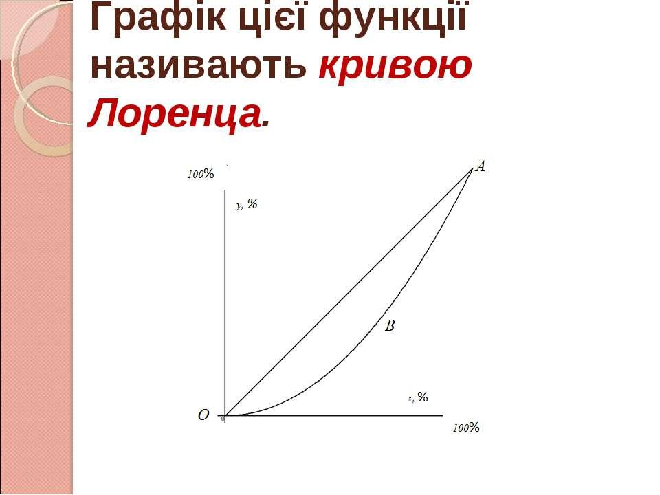 Графік цієї функції називають кривою Лоренца.