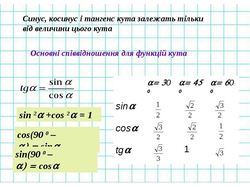 Синус, косинус і тангенс кута залежать тільки від величини цього кута Основні...