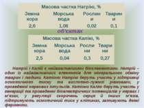Масова частка елементів у різних об'єктах Натрій і Калій є найважливішими біо...