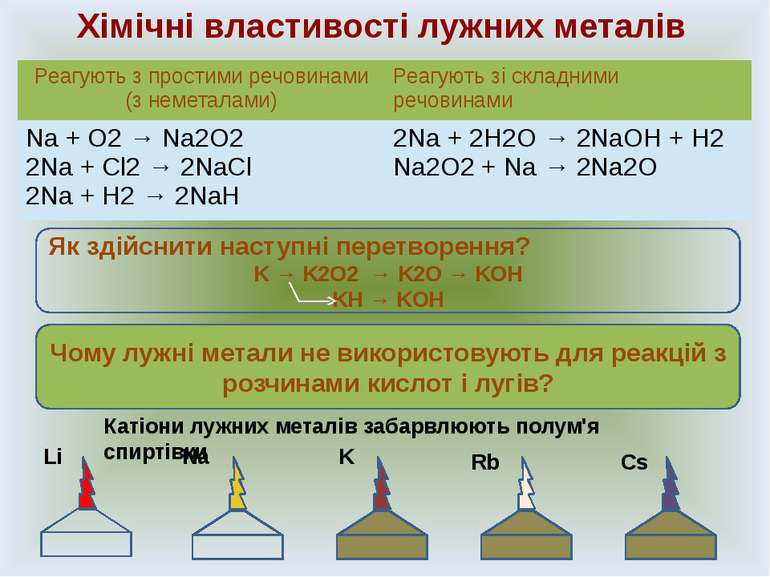 Хімічні властивості лужних металів Чому лужні метали не використовують для ре...
