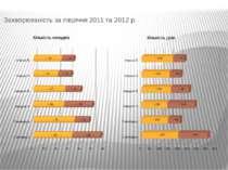 Захворюваність за півріччя 2011 та 2012 р.