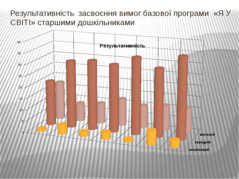 Результативність засвоєння вимог базової програми «Я У СВІТІ» старшими дошкіл...