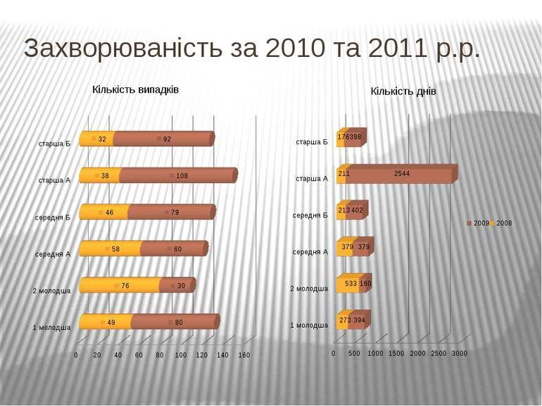 Захворюваність за 2010 та 2011 р.р.
