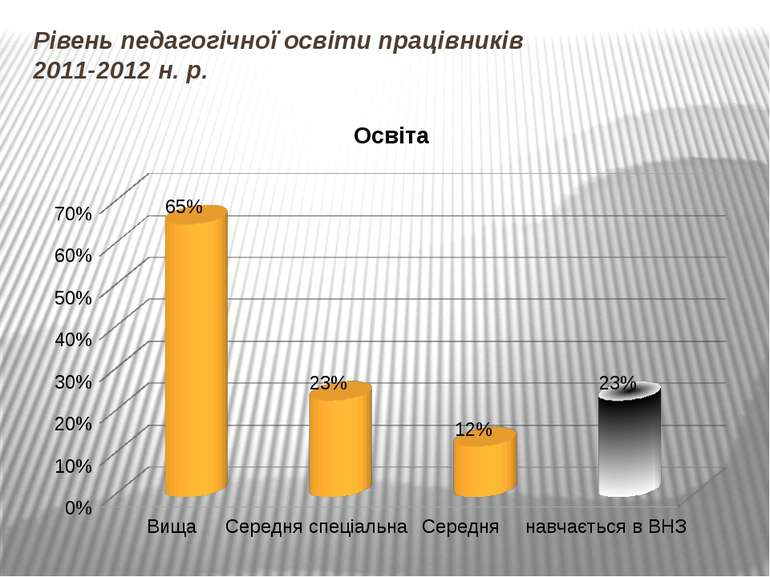 Рівень педагогічної освіти працівників 2011-2012 н. р.