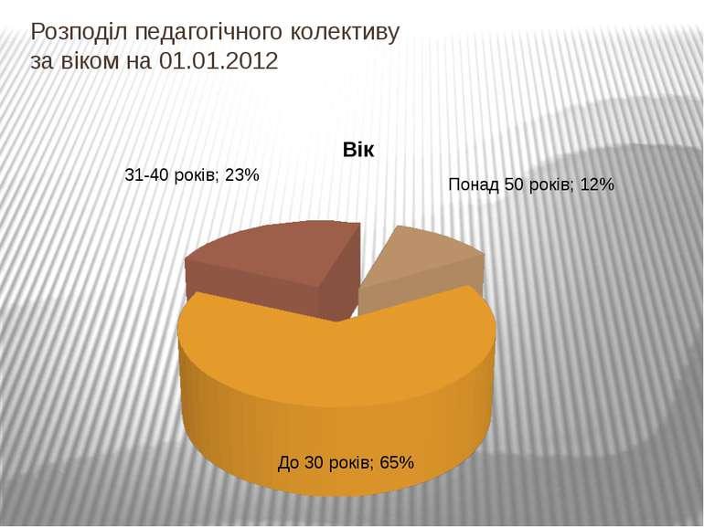 Розподіл педагогічного колективу за віком на 01.01.2012