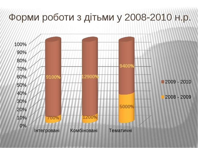 Форми роботи з дітьми у 2008-2010 н.р.