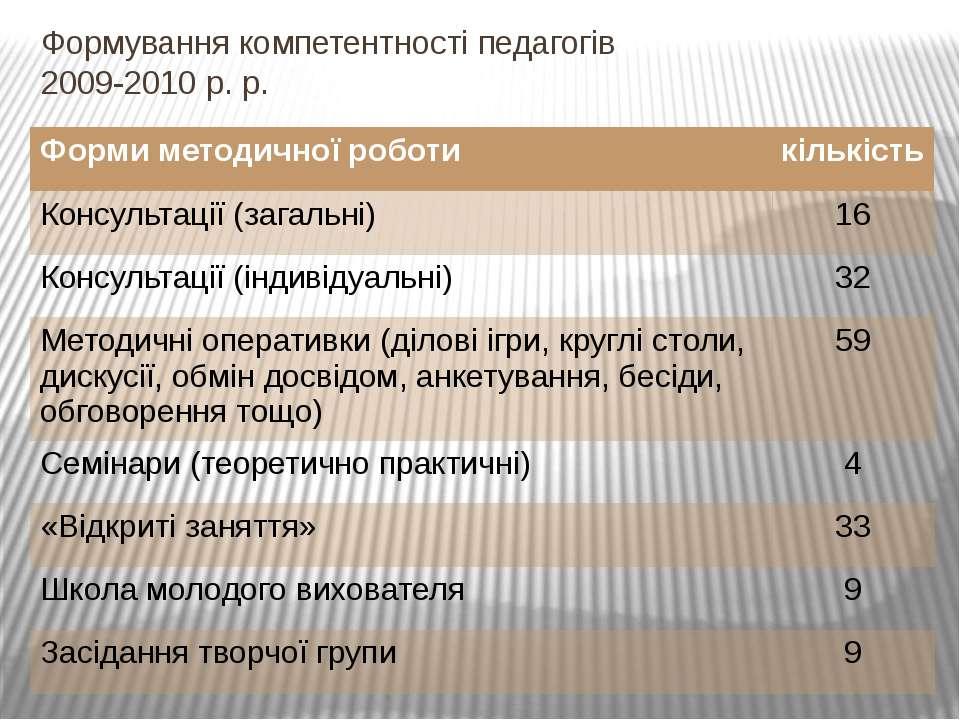 Формування компетентності педагогів 2009-2010 р. р. Форми методичної роботи к...