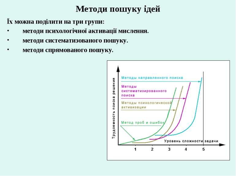 Методи пошуку ідей Їх можна поділити на три групи: методи психологічної актив...