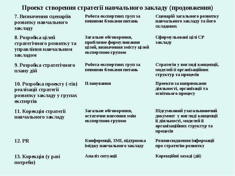 Проект створення стратегії навчального закладу (продовження)