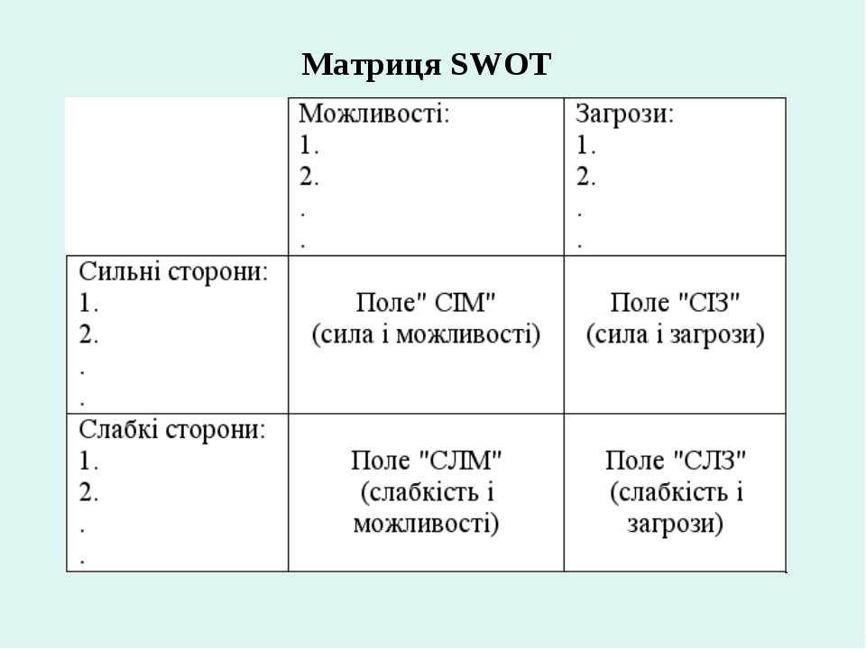 Матриця SWOT