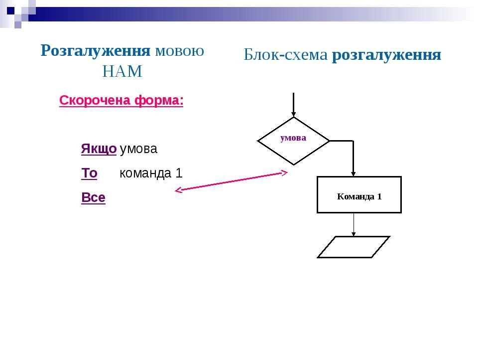 Розгалуження мовою НАМ Блок-схема розгалуження Скорочена форма: Якщо умова То...