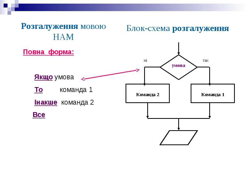 Розгалуження мовою НАМ Блок-схема розгалуження Повна форма: Якщо умова То ком...