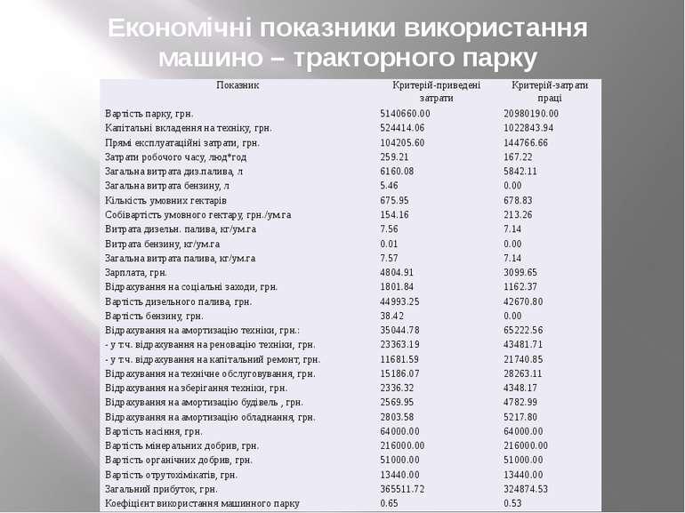 Економічні показники використання машино – тракторного парку Показник Критері...