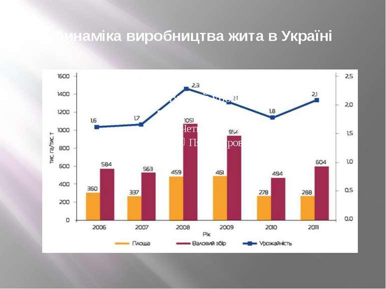 Динаміка виробництва жита в Україні