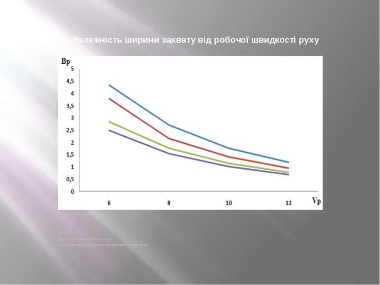 Залежність ширини захвату від робочої швидкості руху Позначення: Вр – робоча ...