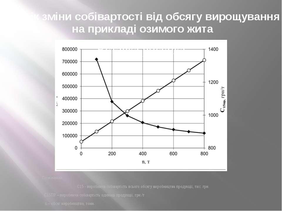 Графік зміни собівартості від обсягу вирощування на прикладі озимого жита Поз...
