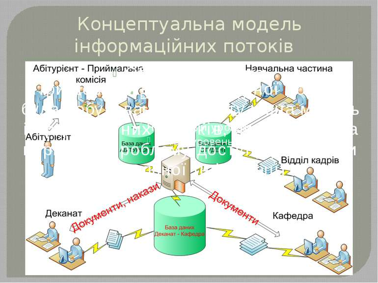 Концептуальна модель інформаційних потоків При дослідженні предметної облaсті...