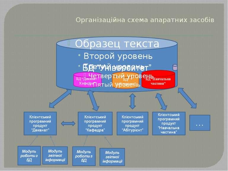 Організаційна схема апаратних засобів
