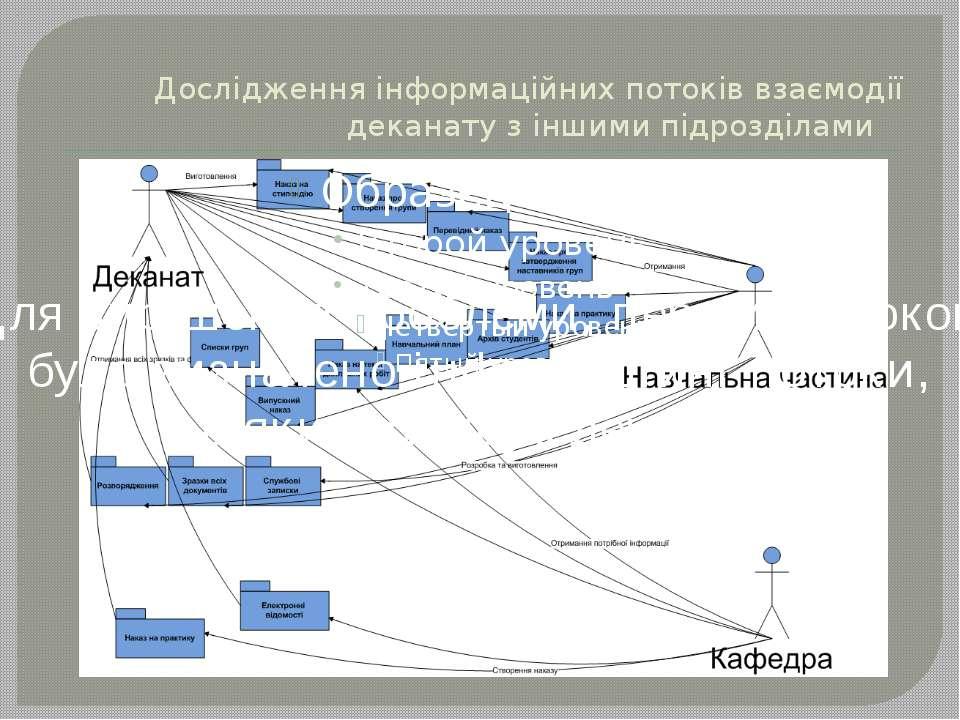 Дослідження інформаційних потоків взаємодії деканату з іншими підрозділами Дл...
