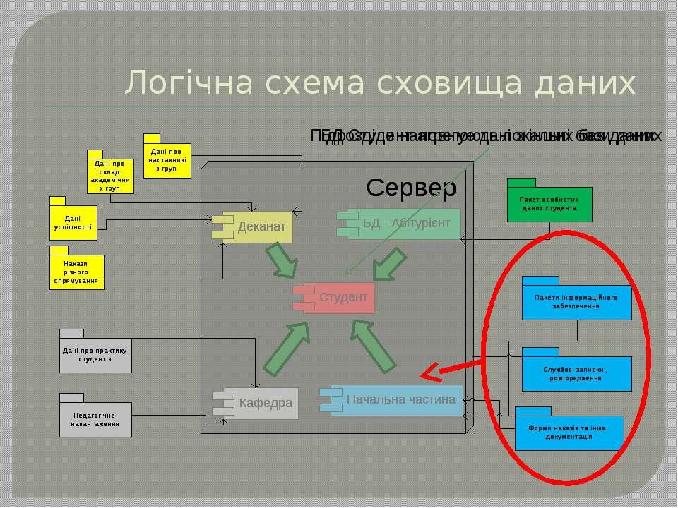 Логічна схема сховища даних Підрозділи наповнюють локальні бази даних