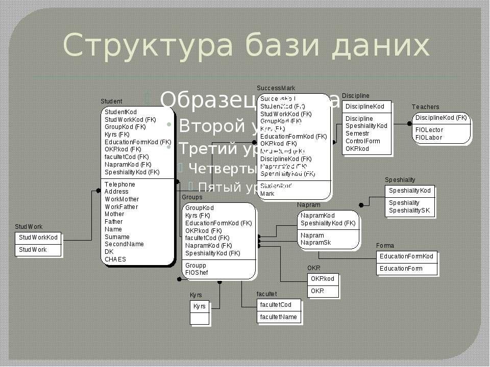 Структура бази даних