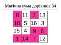 Магічна сума дорівнює 34 13 11 3 16 5 15 12 4 14 7 1 6 9 10 8 2