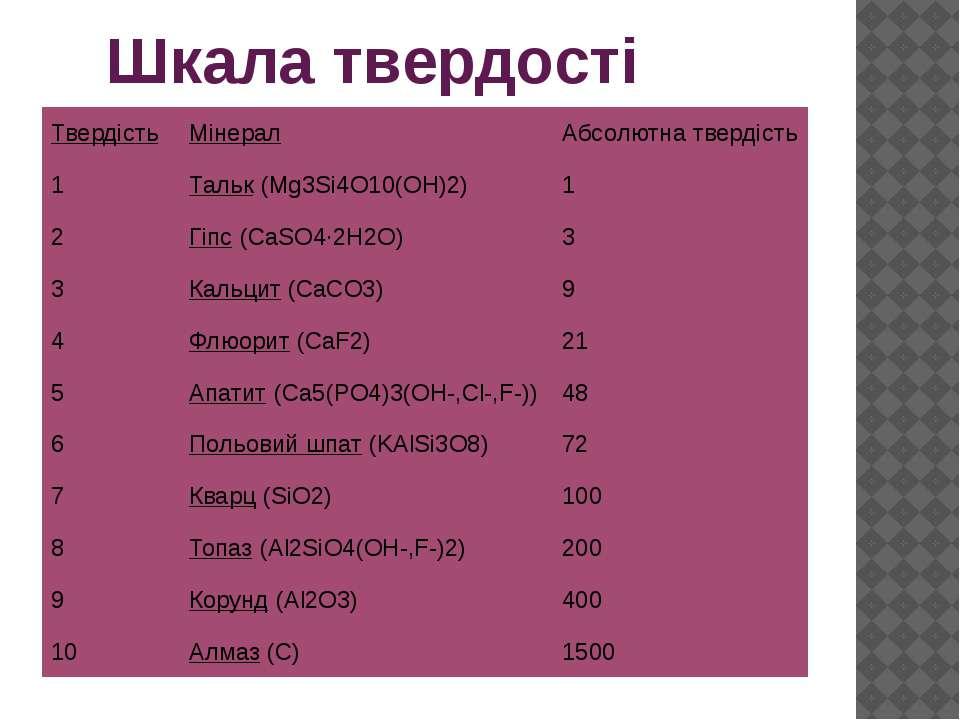 Шкала твердості Твердість Мінерал Абсолютна твердість 1 Тальк(Mg3Si4O10(OH)2)...
