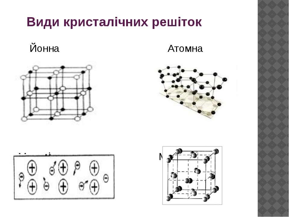 Види кристалічних решіток Йонна Атомна Металічна Молекулярна