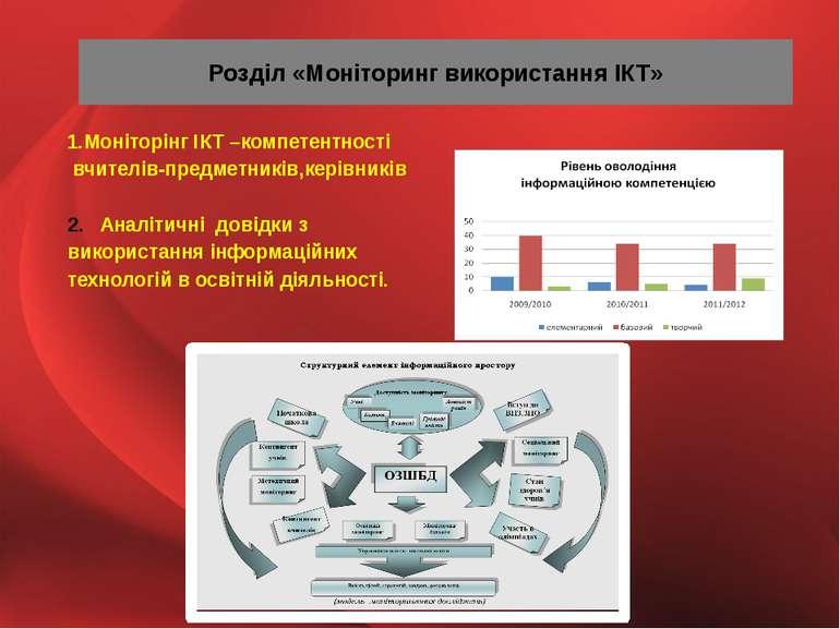 Розділ «Моніторинг використання ІКТ» 1.Моніторінг ІКТ –компетентності вчителі...