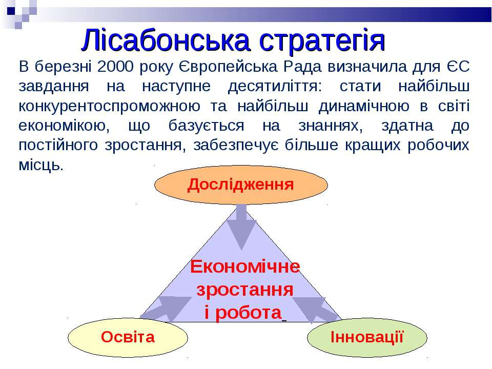 Лісабонська стратегія В березні 2000 року Європейська Рада визначила для ЄС з...