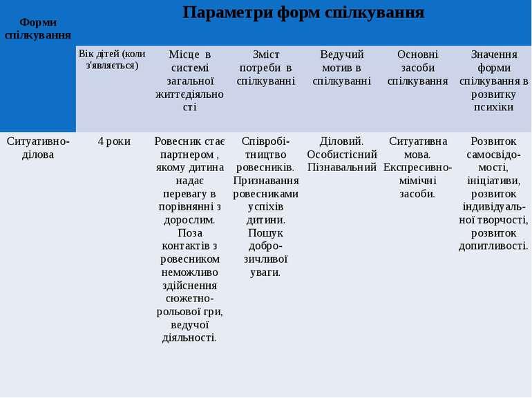 Форми спілкування Параметри форм спілкування Вік дітей (коли з'являється) М...