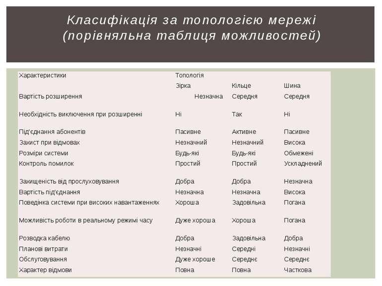Класифікація за топологією мережі (порівняльна таблиця можливостей) Характери...