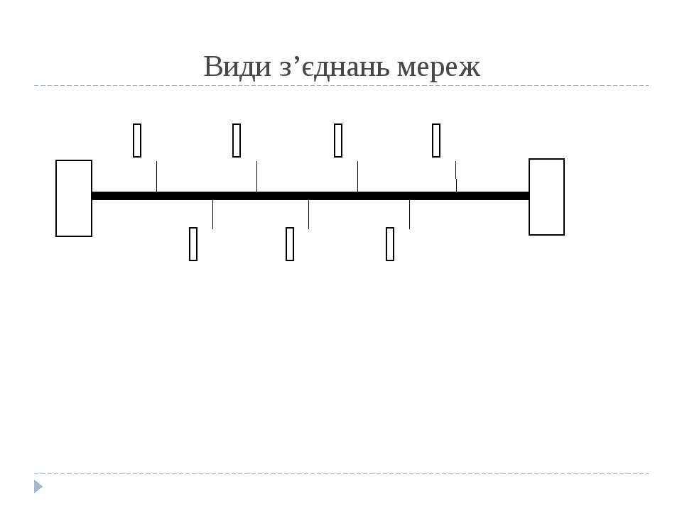 Види з'єднань мереж Магістральне з'єднання (шинна топологія).