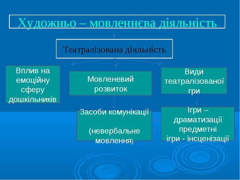 Художньо – мовленнєва діяльність Театралізована діяльність Мовленевий розвито...