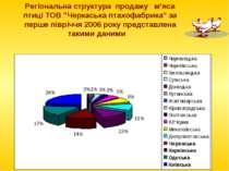 """Регіональна структура продажу м'яса птиці ТОВ """"Черкаська птахофабрика"""" за пер..."""