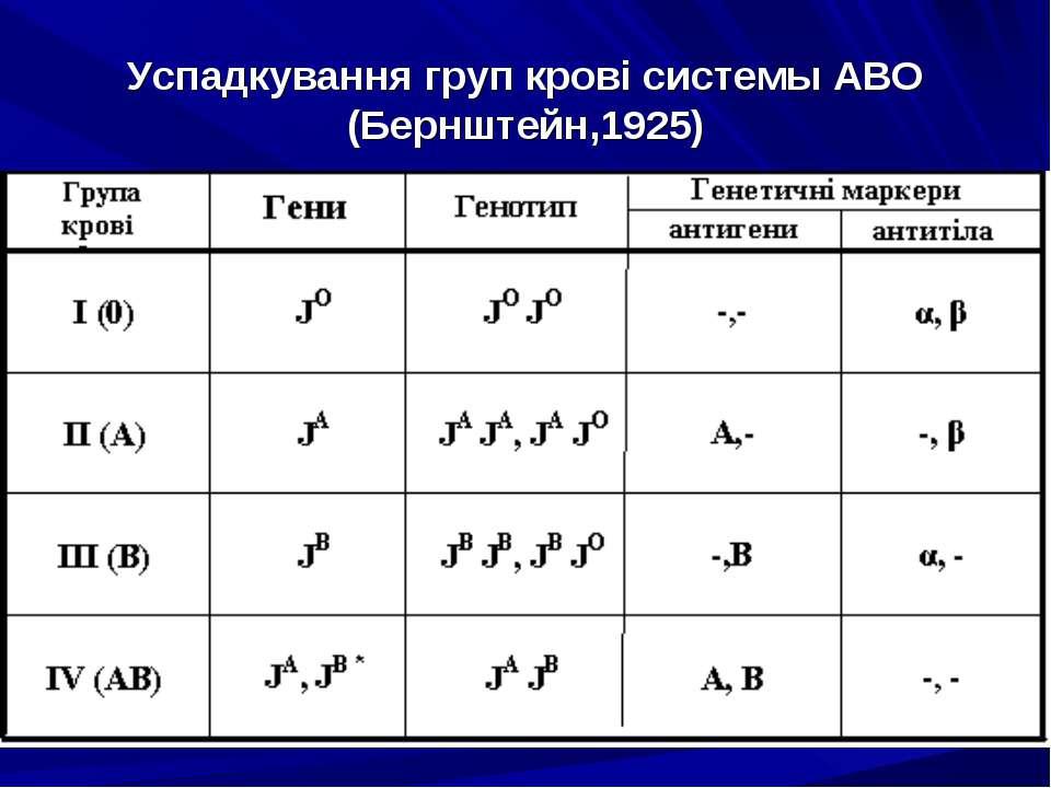 Успадкування груп крові системы АВО (Бернштейн,1925)