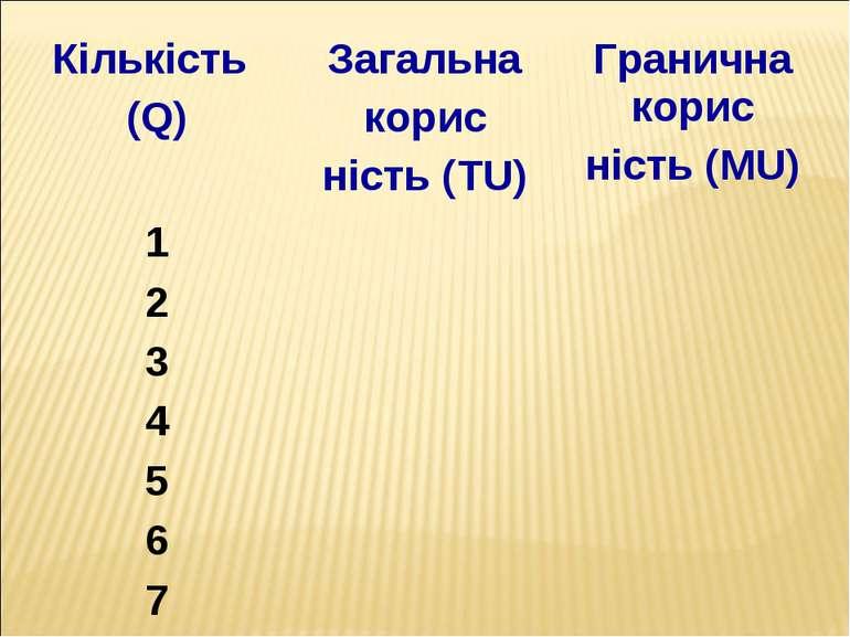Кількість (Q) Загальна корис ність (TU) Гранична корис ність (MU) 1 2 3 4 5 6 7