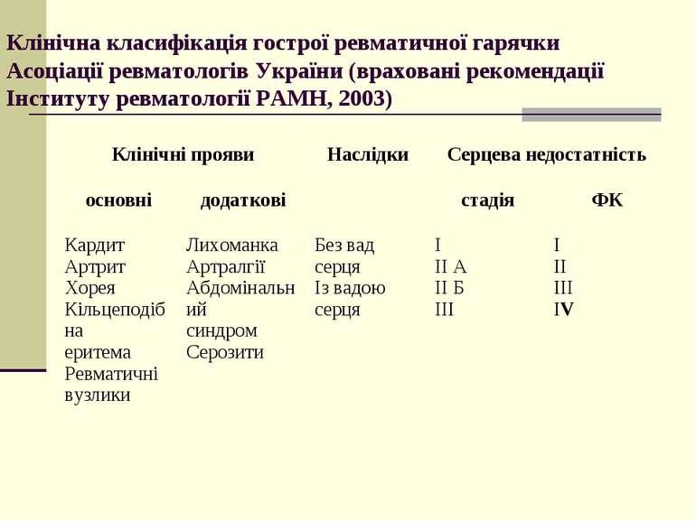 Клінічна класифікація гострої ревматичної гарячки Асоціації ревматологів Укра...