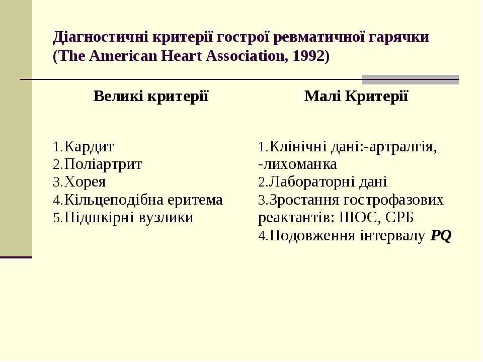 Діагностичні критерії гострої ревматичної гарячки (The American Heart Associa...