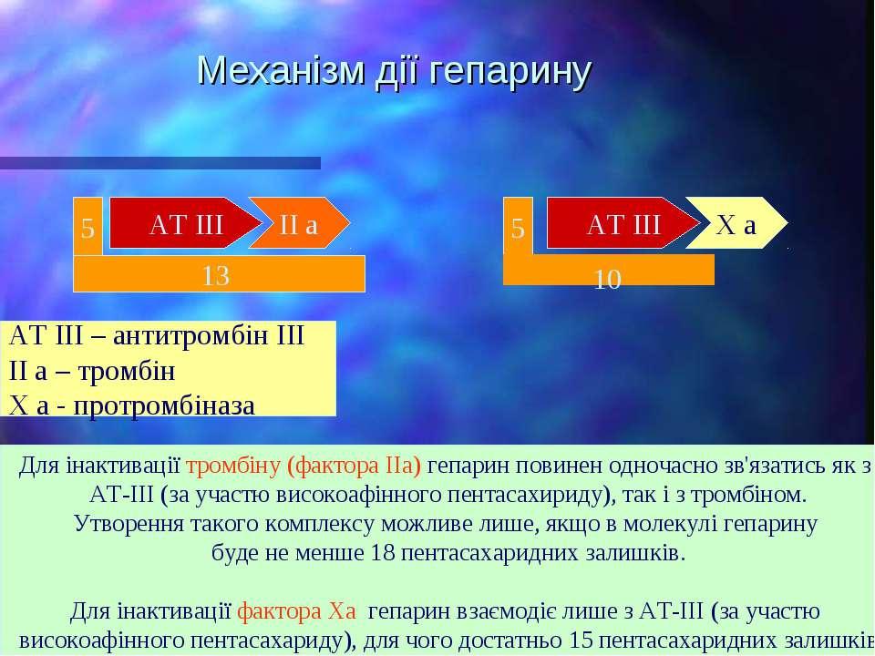 Механізм дії гепарину АТ ІІІ ІІ а АТ ІІІ Х а 5 5 13 АТ ІІІ – антитромбін ІІІ ...